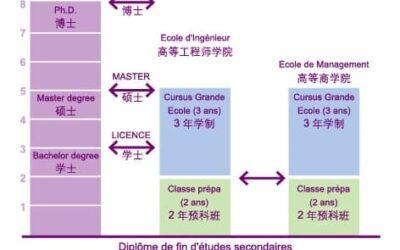赴法留学_国际认可的法国文凭_Diplômes français reconnus internationalement