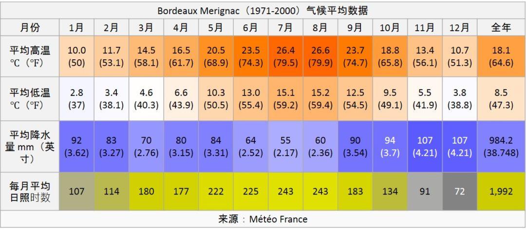 法国波尔多 Bordeaux-températures-bordeaux
