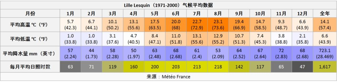 法国里尔-températures